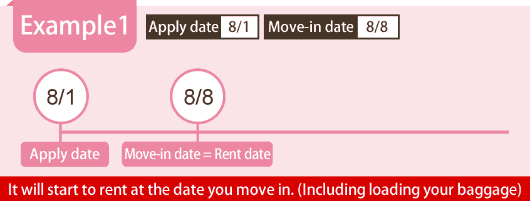 Example 1 Apply date 8/1 Move-in date = Rent date 8/8 It will start to rent at the date you move in. (Including loading your baggage)