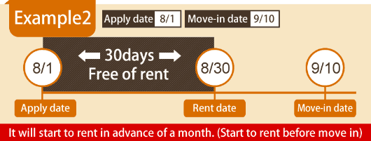 Example 2 Apply date 8/1 Move-in date 9/10 Rent date 8/30 It will start to rent in advance of a month. (Start to rent before move in)